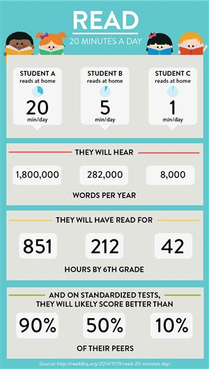 Benefits of Reading for 20 Minutes a Day